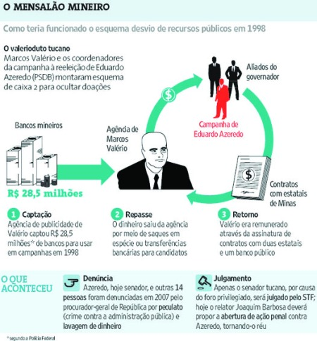 """mensalao scandal Before that, in lula's time, the """"mensalão"""" scandal occurred, when his party paid  parliamentarians to vote in favour of the government the court."""