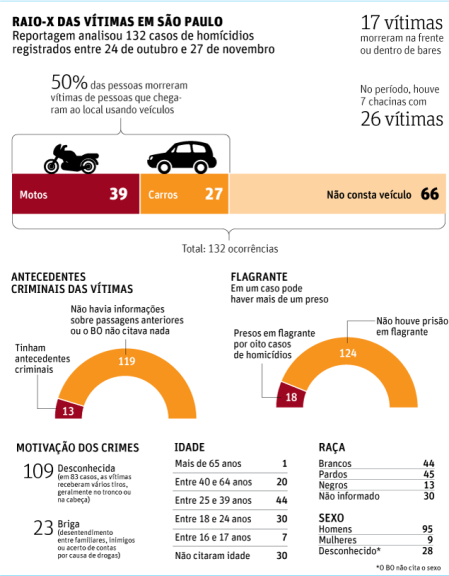 Violencia_FolhaSPaulo