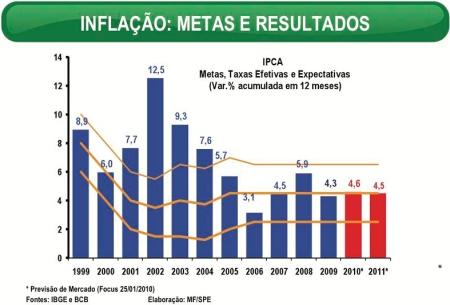 Inflacao_Metas02