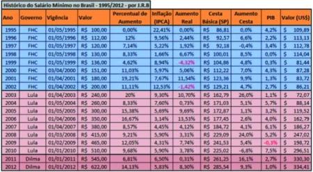 Tabela_FHC_Lula01