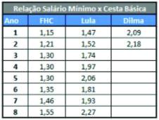 Tabela_FHC_Lula02