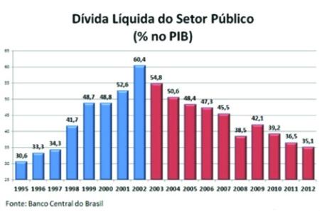 Grafico_Divida_Liquida