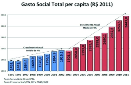 Grafico_Gasto_Social2011