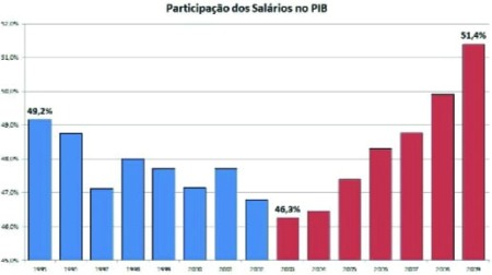 Grafico_Salario_PIB