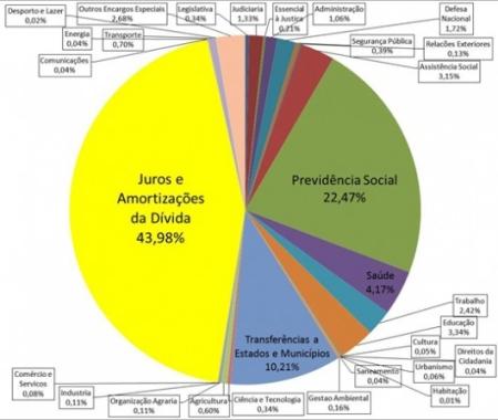 Orçamento 2012