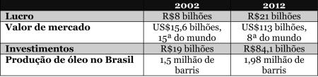 Petrobras05_Numeros