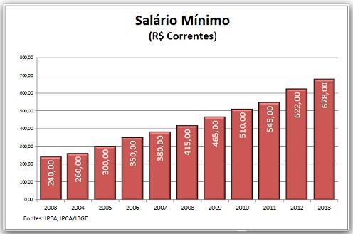 Salario_Minimo05