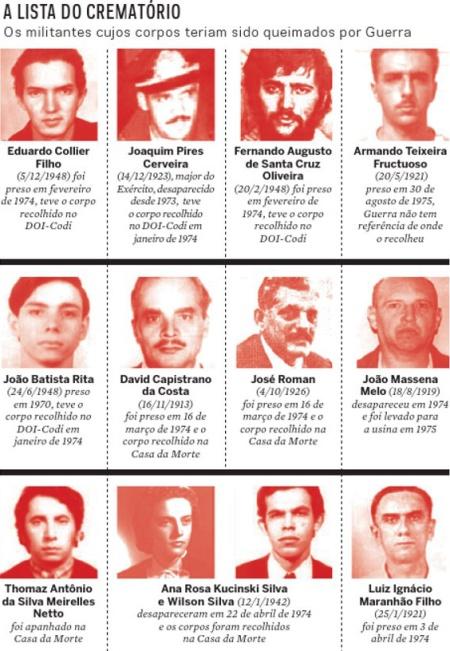 Ditadura_Militar_Cremados