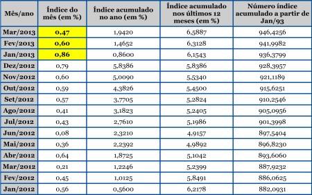 IPCA_Tabela_Mensal