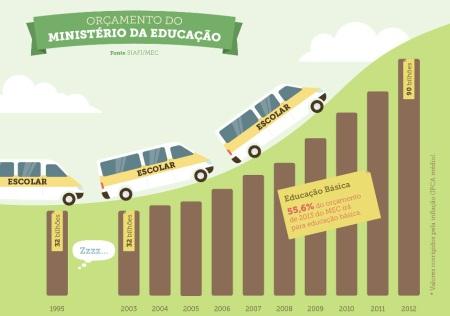 Lula_Dilma_Educacao01_Orcamento