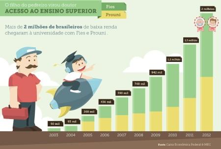 Lula_Dilma_Educacao03_Ensino_Superior