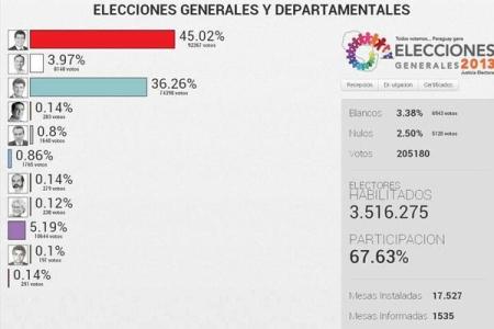 Paraguai_Eleicoes2013