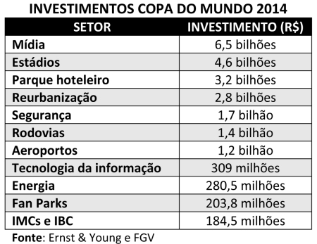 Estadios02_Investimentos