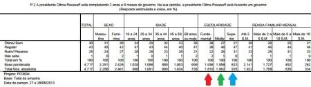 DataFolha08_Dilma