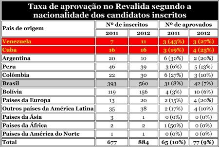 Medicos19_Revalida