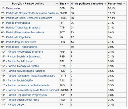 Ranking_Corrupcao_Partidos02