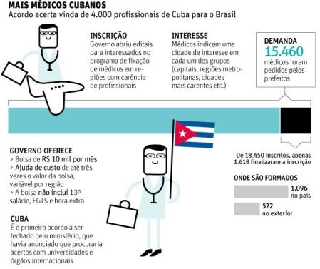 Cuba_Medicos21_Acordo
