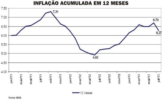 Inflacao_Jul13