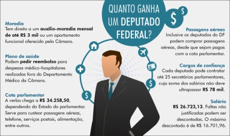 Salario_Deputados