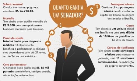 Salario_Senadores