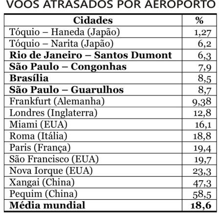 Aeroportos_Atrasos01