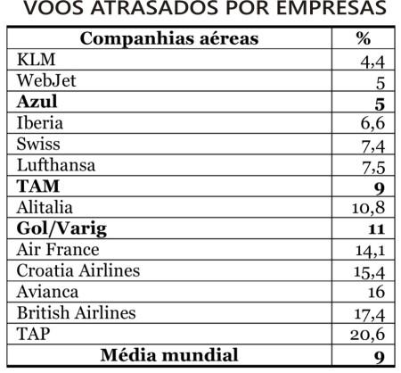 Aeroportos_Atrasos02