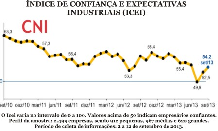 Indice_Confianca01_CNI