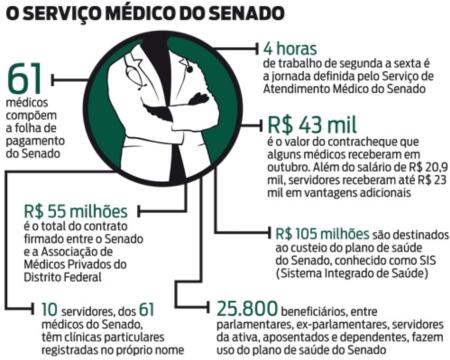 Medicos53_Senado