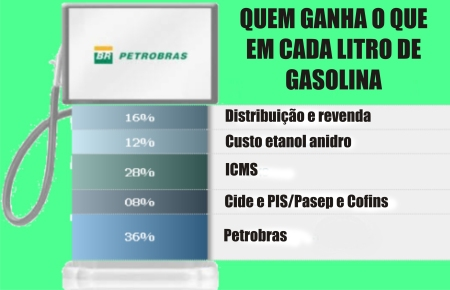 Gasolina_Aumento01