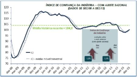 Indice_Confianca02_CNI