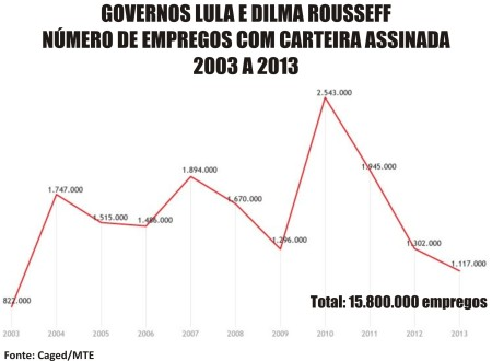 Comparacao_Empregos02_Grafico