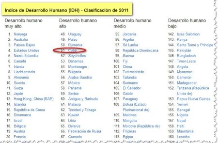 Cuba_IDH2011