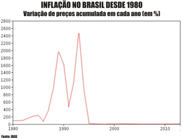 Inflacao_BR_1980