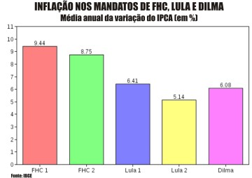 Inflacao_FHC_Lula_Dilma01