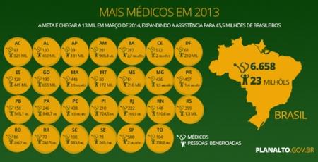 Medicos56_Mais_Medicos_Balanco