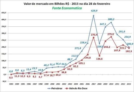 Petrobras_Vale01_Comparacao