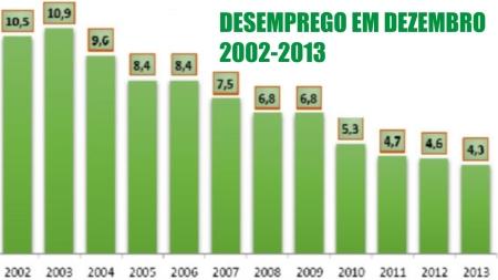 Desemprego12_Lula_Dilma