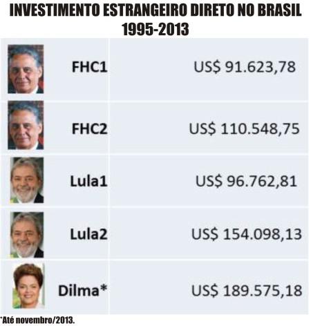 Investimentos_Estrangeiros03_FHC_Lula_Dilma