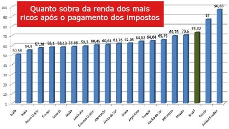 Impostos04_Ricos