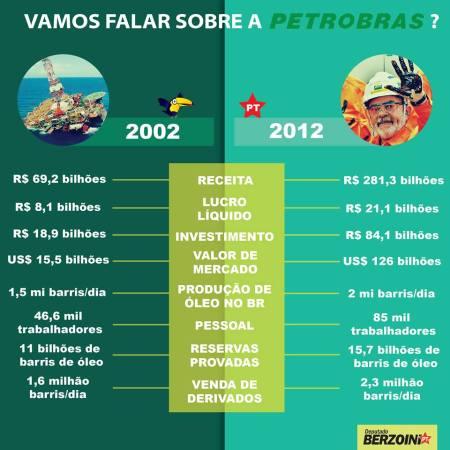Petrobras_Comparacao02