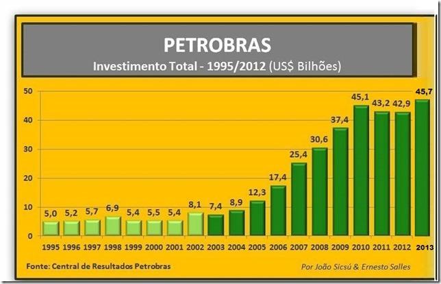 Petrobras_Investimentos2013A