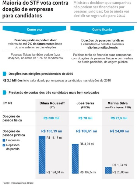 Financiamento_Eleicoes07