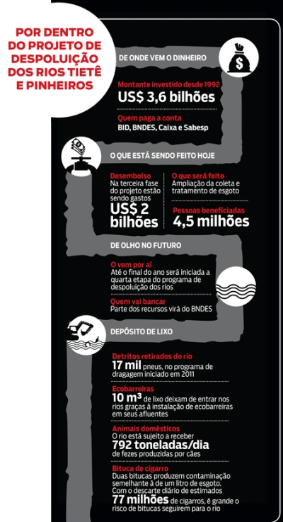 Tiete04_Infografico