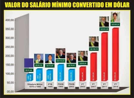 Salario_Minimo10