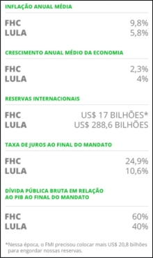 Lula_Mitos06_Comparacao