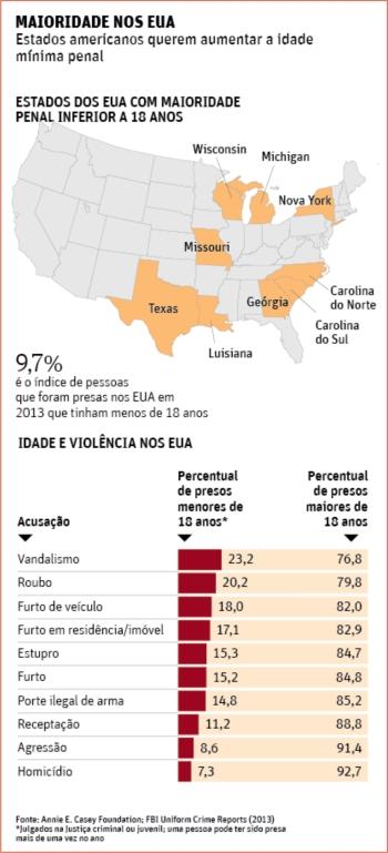 Maioridade_Penal05_EUA