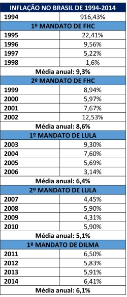 Comparacao_FHC_Lula07_Inflacao