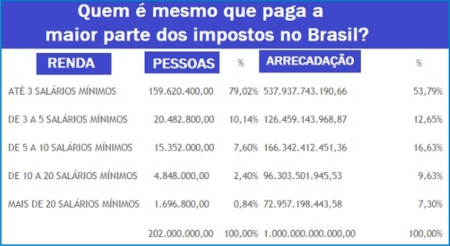 Impostos08_Ricos