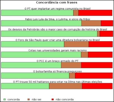Twitter_Grafico02_Concordancia