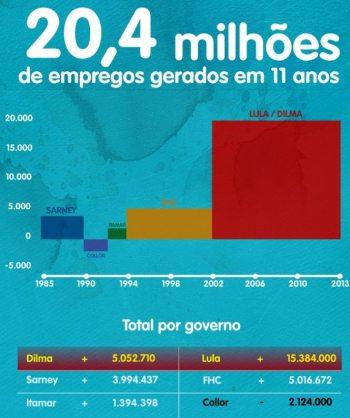 Empregos_Comparacao_Lula_FHC01